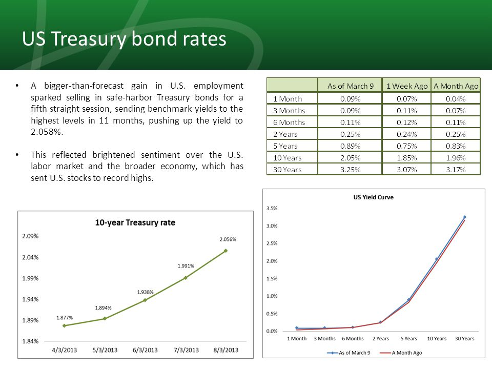4 US Treasury bond rates A bigger-than-forecast gain in U.S.