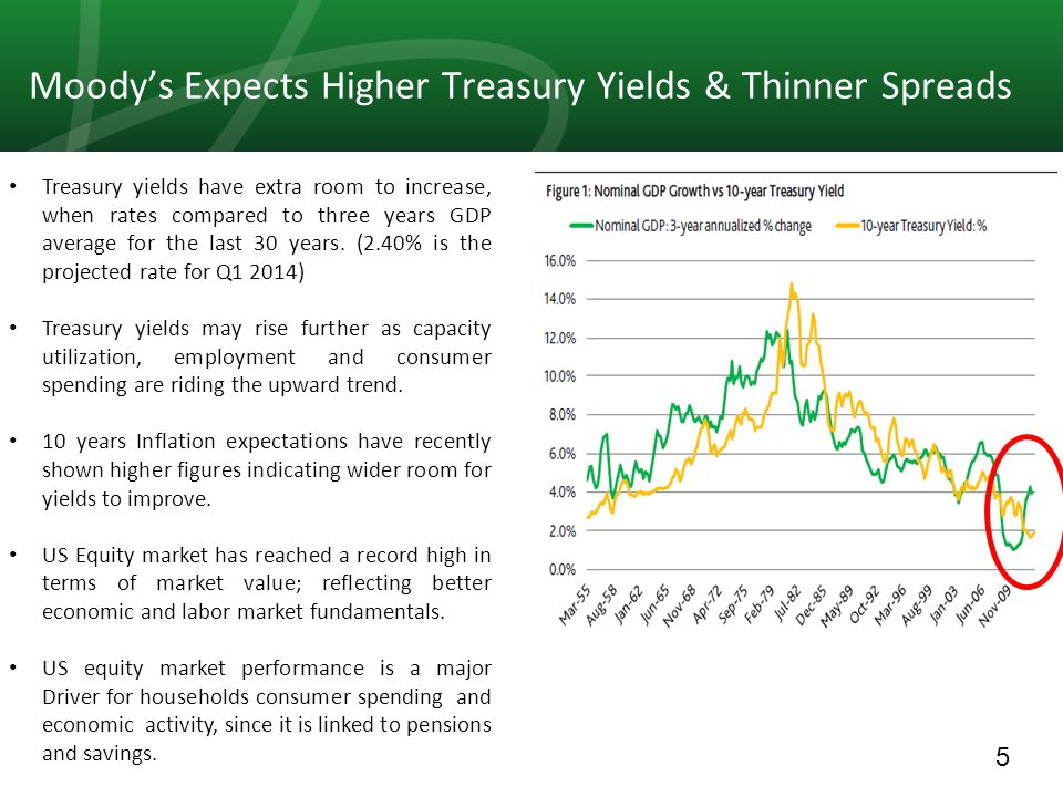 5 Moody's Expects Higher Treasury Yields & Thinner Spreads Treasury yields have extra room to increase, when rates compared to three years GDP average for the last 30 years.