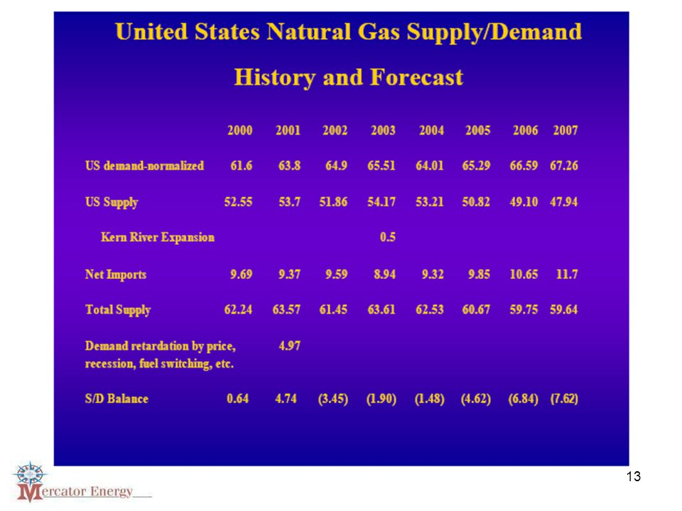 Source: National Petroleum Council: Summary of Findings and Recommendations, Volume1, September 2003