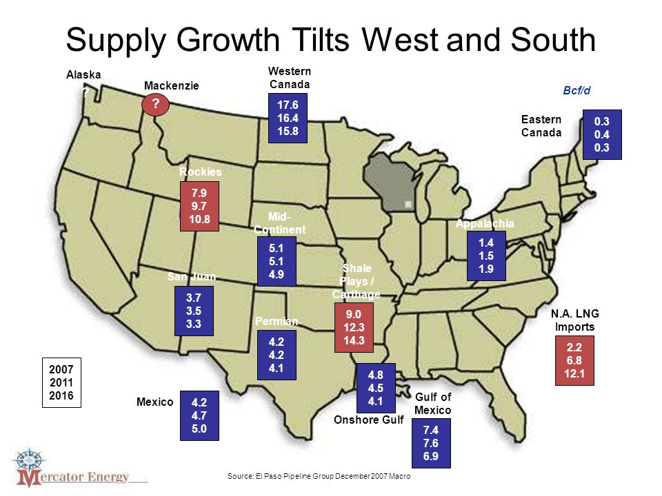 Supply Growth Tilts West and South 17.6 16.4 15.8 Western Canada 3.7 3.5 3.3 7.9 9.7 10.8 5.1 4.9 4.2 4.1 4.2 4.7 5.0 0.3 0.4 0.3 1.4 1.5 1.9 2.2 6.8 12.1 9.0 12.3 14.3 4.8 4.5 4.1 7.4 7.6 6.9 Rockies San Juan Mid- Continent Permian Mexico Shale Plays / Carthage Appalachia Eastern Canada Onshore Gulf Gulf of Mexico N.A.