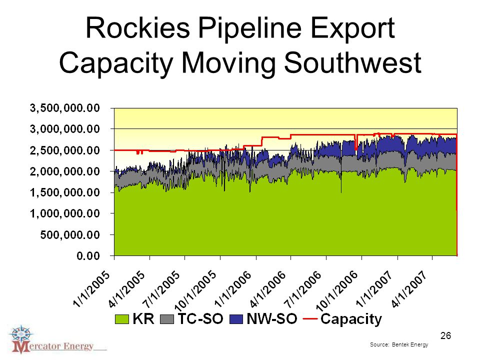 26 Rockies Pipeline Export Capacity Moving Southwest Source: Bentek Energy