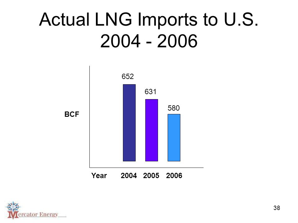 38 Actual LNG Imports to U.S. 2004 - 2006 BCF 652 631 580 200420052006 Year