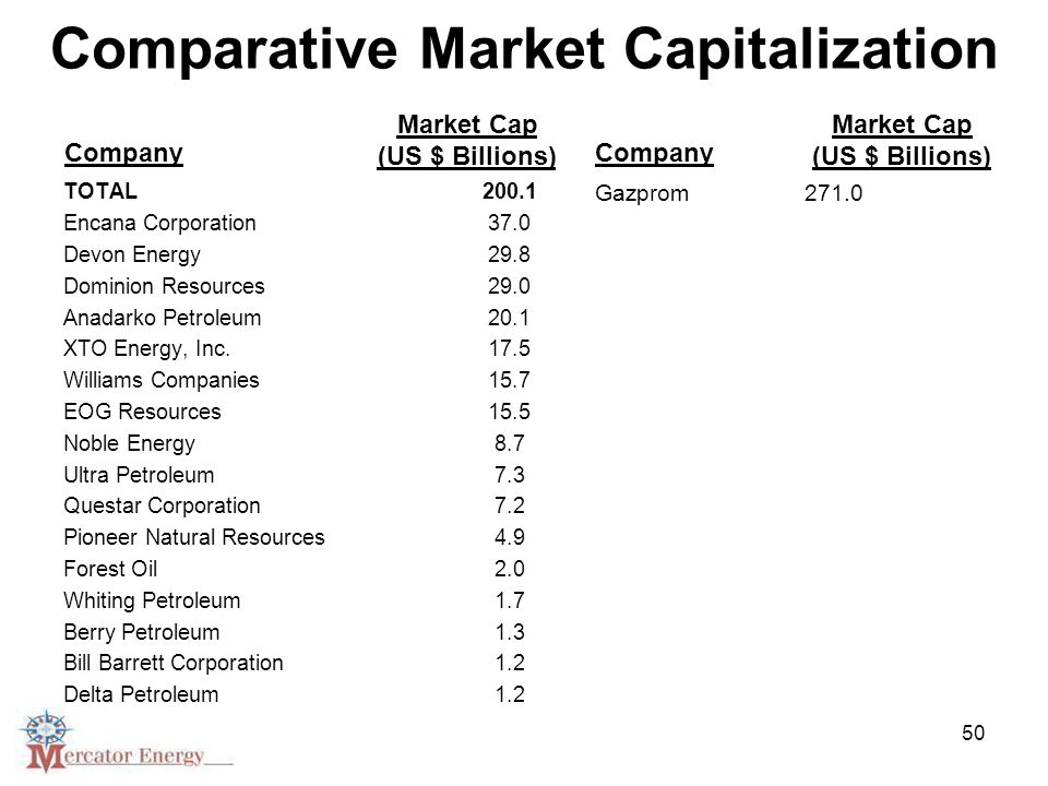 50 Comparative Market Capitalization TOTAL200.1 Encana Corporation 37.0 Devon Energy 29.8 Dominion Resources 29.0 Anadarko Petroleum 20.1 XTO Energy, Inc.