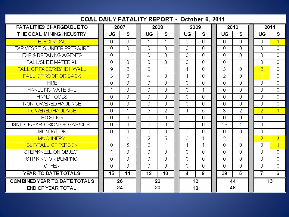 Fatality #12 - July 27, 2011 Electrical - Facility - West Virginia Superior Processing, Inc.