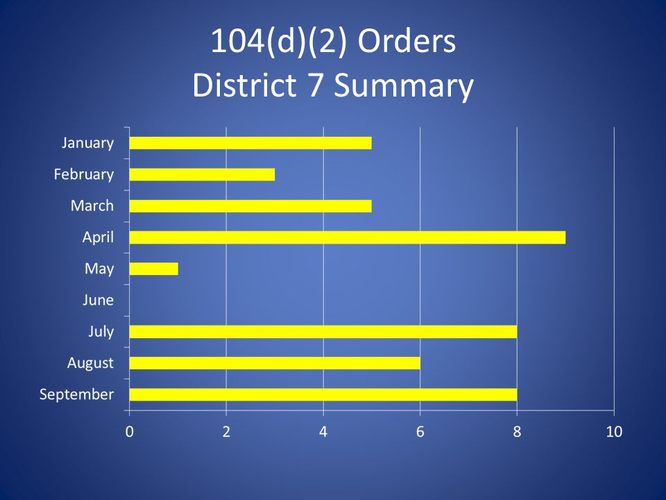 104(d)(2) Orders District 7 Summary