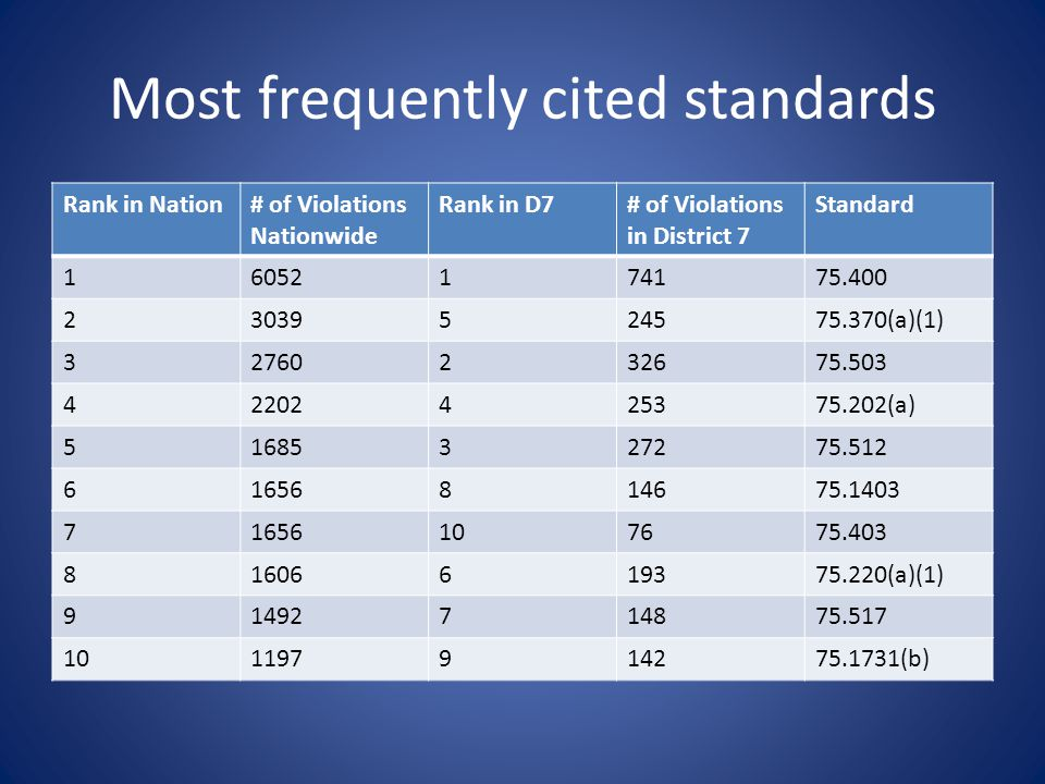 Most frequently cited standards Rank in Nation# of Violations Nationwide Rank in D7# of Violations in District 7 Standard 16052174175.400 23039524575.370(a)(1) 32760232675.503 42202425375.202(a) 51685327275.512 61656814675.1403 71656107675.403 81606619375.220(a)(1) 91492714875.517 101197914275.1731(b)