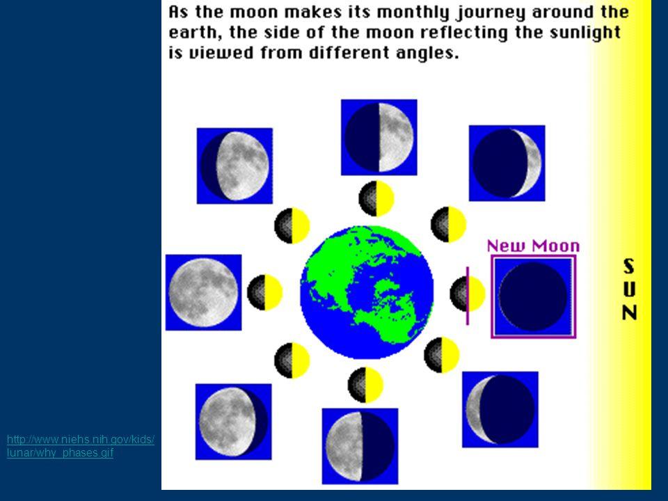 http://www.niehs.nih.gov/kids/ lunar/why_phases.gif