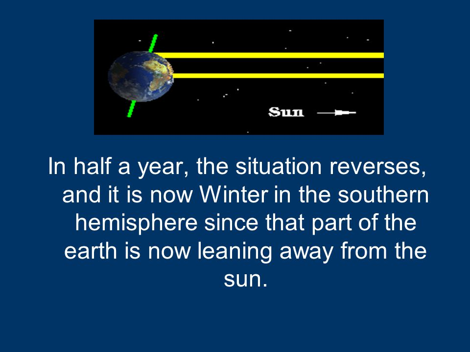 In half a year, the situation reverses, and it is now Winter in the southern hemisphere since that part of the earth is now leaning away from the sun.