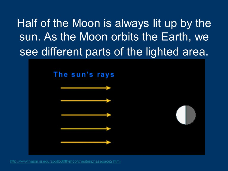 Half of the Moon is always lit up by the sun.