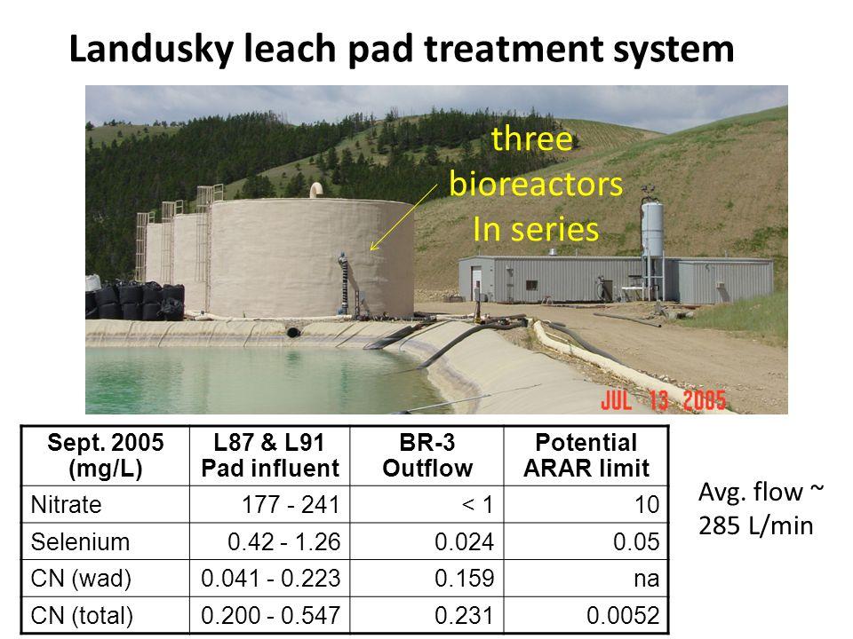 Sept. 2005 (mg/L) L87 & L91 Pad influent BR-3 Outflow Potential ARAR limit Nitrate177 - 241< 110 Selenium0.42 - 1.260.0240.05 CN (wad)0.041 - 0.2230.1
