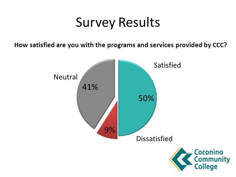 Survey Results How satisfied are you with the programs and services provided by CCC