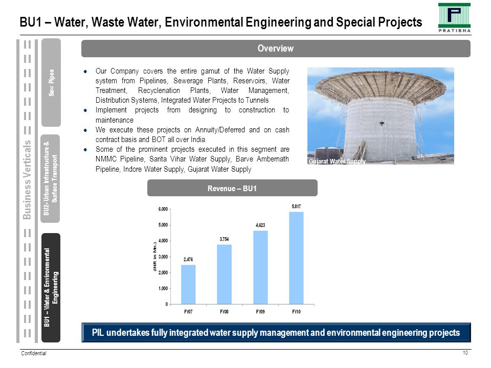 Confidential 10 BU1 – Water, Waste Water, Environmental Engineering and Special Projects BU1 – Water & Environmental Engineering Business Verticals PIL undertakes fully integrated water supply management and environmental engineering projects Overview Revenue – BU1 Our Company covers the entire gamut of the Water Supply system from Pipelines, Sewerage Plants, Reservoirs, Water Treatment, Recyclenation Plants, Water Management, Distribution Systems, Integrated Water Projects to Tunnels Implement projects from designing to construction to maintenance We execute these projects on Annuity/Deferred and on cash contract basis and BOT all over India Some of the prominent projects executed in this segment are NMMC Pipeline, Sarita Vihar Water Supply, Barve Ambernath Pipeline, Indore Water Supply, Gujarat Water Supply Gujarat Water Supply BU2- Urban Infrastructure & Surface Transport Saw Pipes