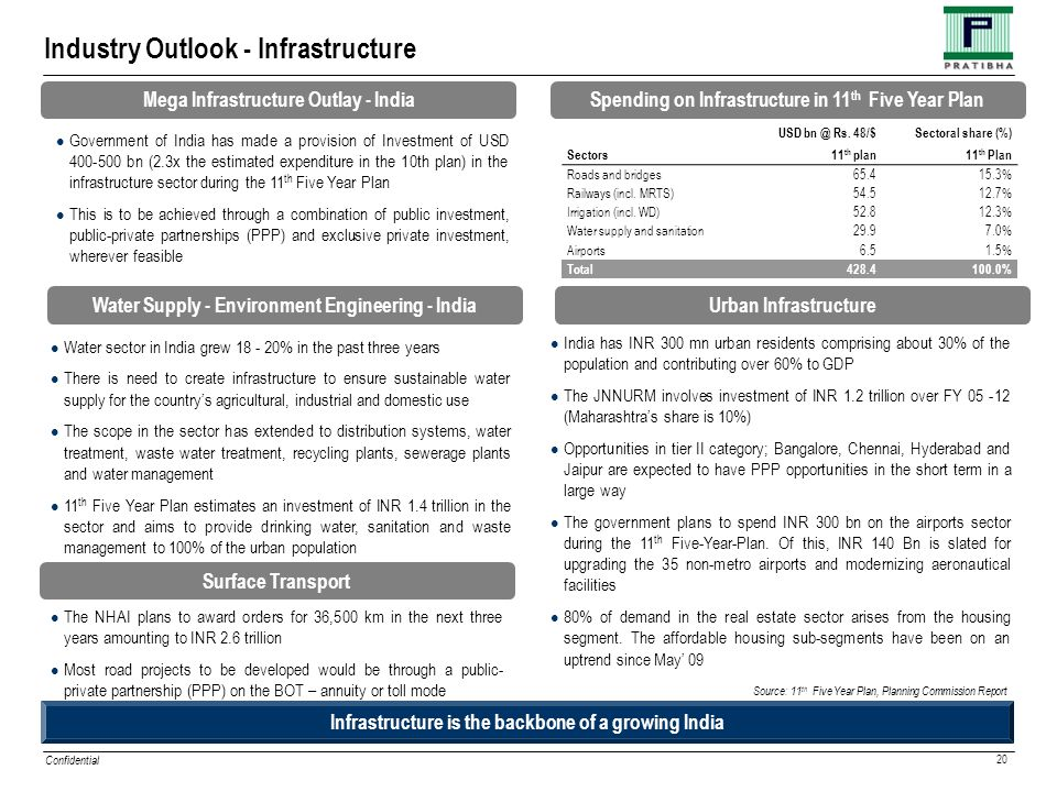 Confidential 20 Industry Outlook - Infrastructure Government of India has made a provision of Investment of USD 400-500 bn (2.3x the estimated expenditure in the 10th plan) in the infrastructure sector during the 11 th Five Year Plan This is to be achieved through a combination of public investment, public-private partnerships (PPP) and exclusive private investment, wherever feasible USD bn @ Rs.