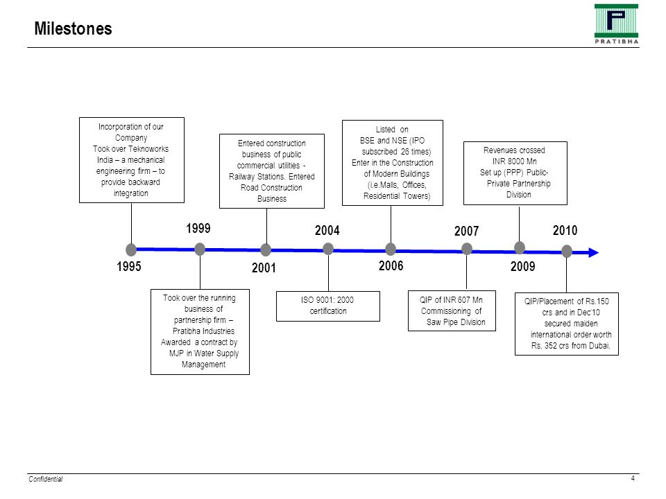 Confidential 4 Milestones Entered construction business of public commercial utilities - Railway Stations.