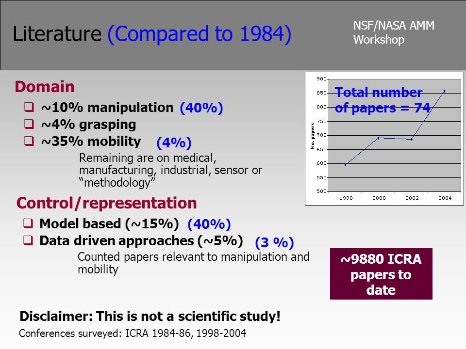 NSF/NASA AMM Workshop Literature (Compared to 1984) Domain  ~10% manipulation  ~4% grasping  ~35% mobility Remaining are on medical, manufacturing, industrial, sensor or methodology Disclaimer: This is not a scientific study.