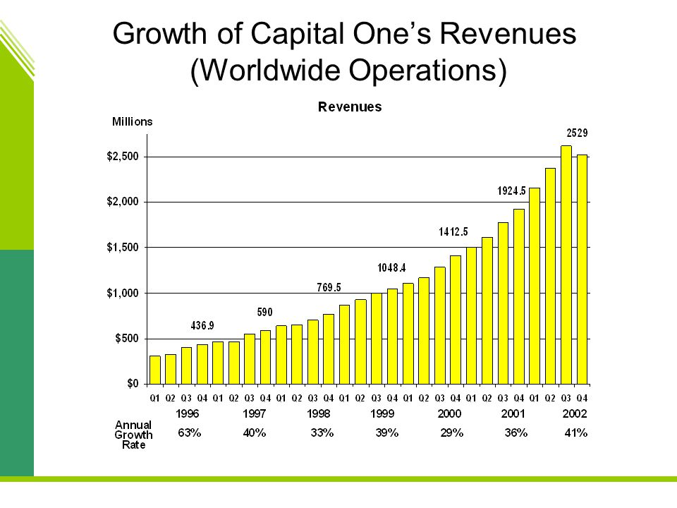 Growth of Capital One's Revenues (Worldwide Operations)