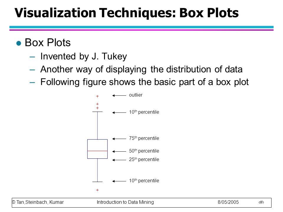 © Tan,Steinbach, Kumar Introduction to Data Mining 8/05/2005 17 Visualization Techniques: Box Plots l Box Plots –Invented by J.