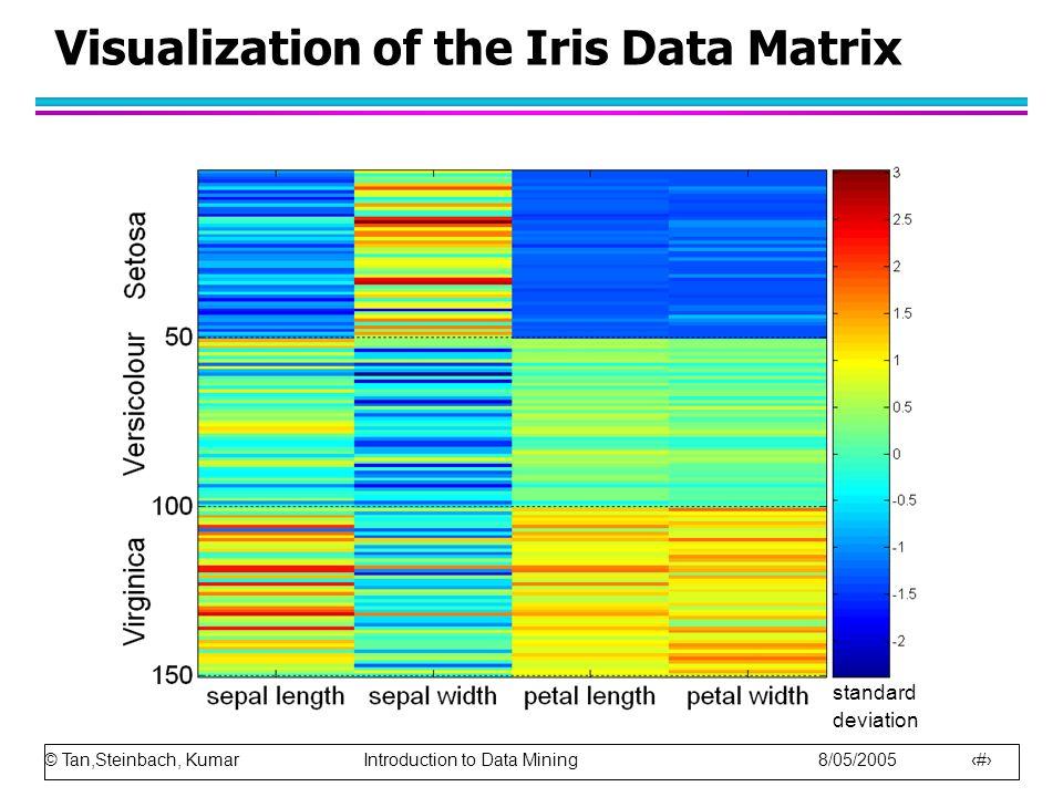 © Tan,Steinbach, Kumar Introduction to Data Mining 8/05/2005 24 Visualization of the Iris Data Matrix standard deviation