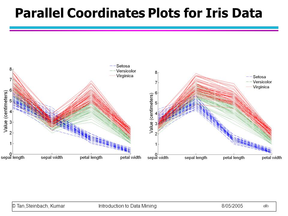 © Tan,Steinbach, Kumar Introduction to Data Mining 8/05/2005 27 Parallel Coordinates Plots for Iris Data