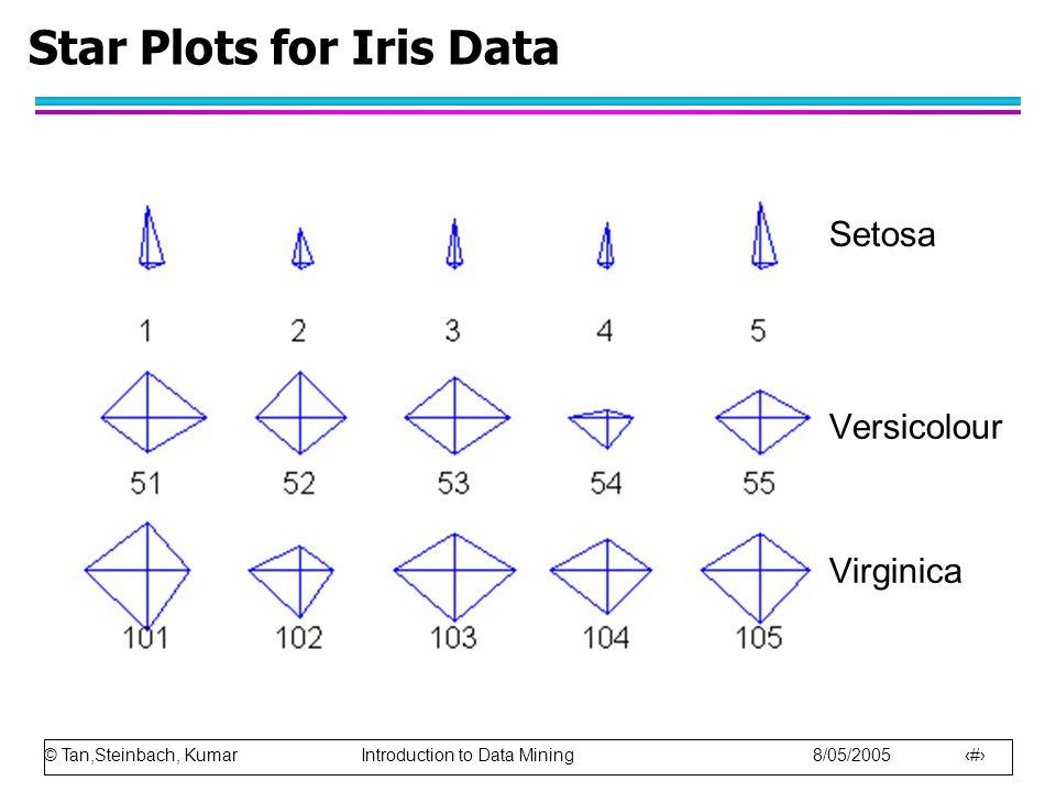 © Tan,Steinbach, Kumar Introduction to Data Mining 8/05/2005 29 Star Plots for Iris Data Setosa Versicolour Virginica