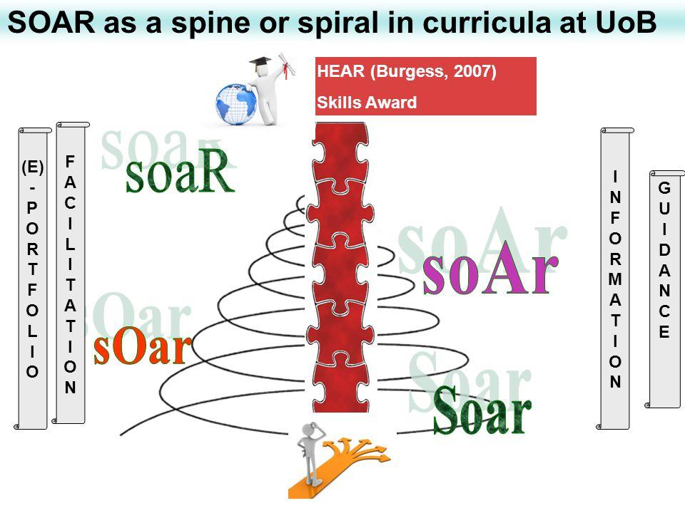 SOAR as a spine or spiral in curricula at UoB INFORMATIONINFORMATION FACILITATIONFACILITATION GUIDANCEGUIDANCE (E) - P O R T F O L I O HEAR (Burgess, 2007) Skills Award