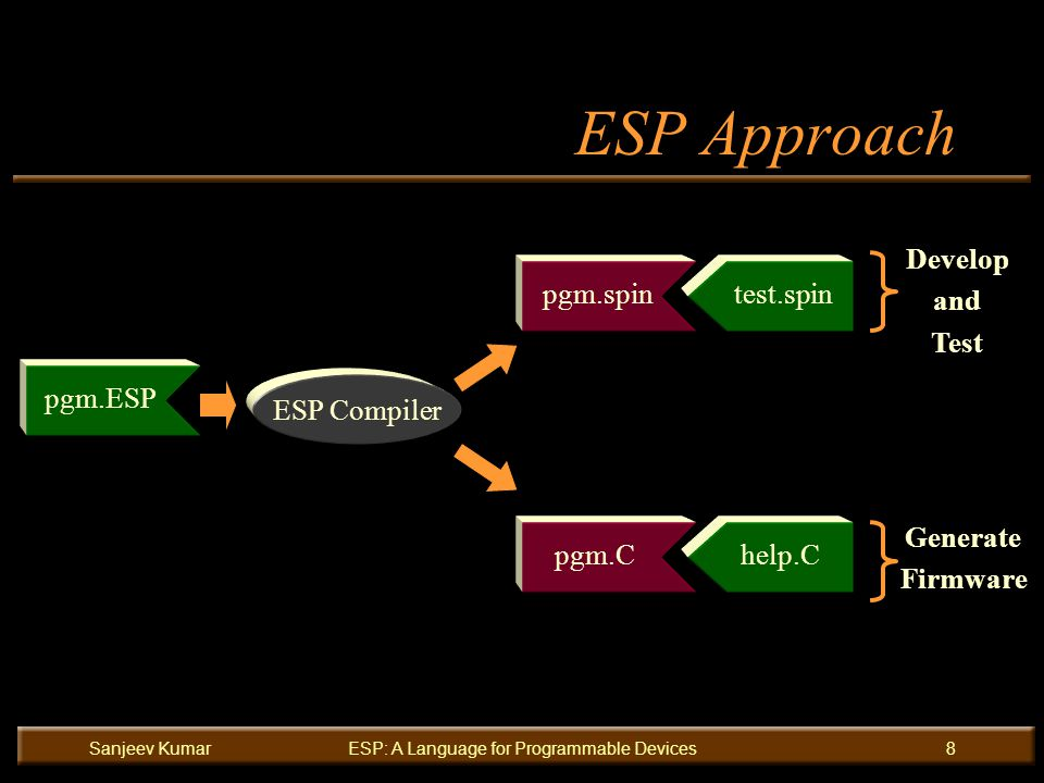 Sanjeev KumarESP: A Language for Programmable Devices8 ESP Approach pgm.spinpgm.C ESP Compiler pgm.ESP help.C Generate Firmware Develop and Test test.spin