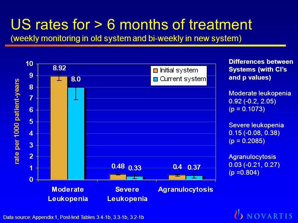 US rates for > 6 months of treatment (weekly monitoring in old system and bi-weekly in new system) Differences between Systems (with CI's and p values