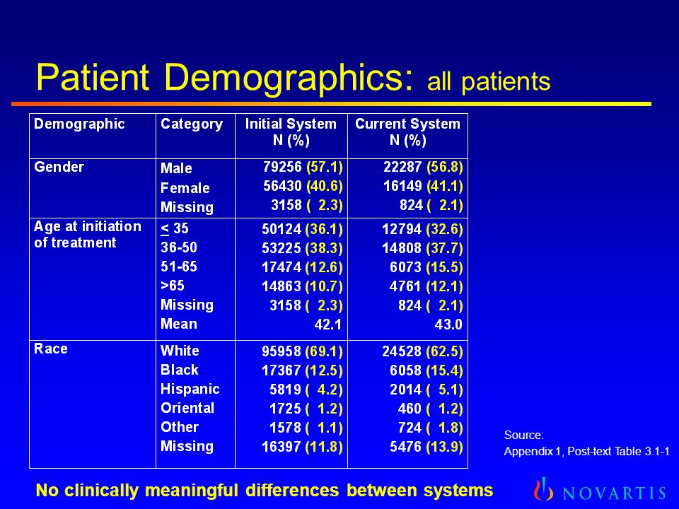 Patient Demographics: all patients No clinically meaningful differences between systems Source: Appendix 1, Post-text Table 3.1-1
