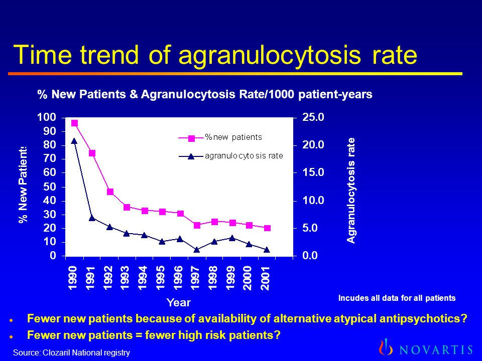 Time trend of agranulocytosis rate Agranulocytosis rate Incudes all data for all patients l Fewer new patients because of availability of alternative