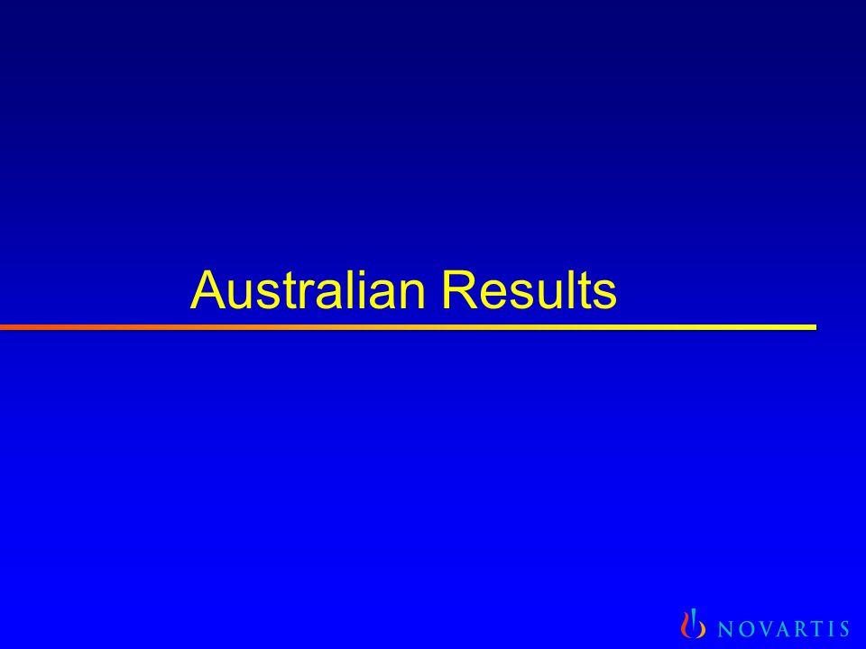 Australian Results