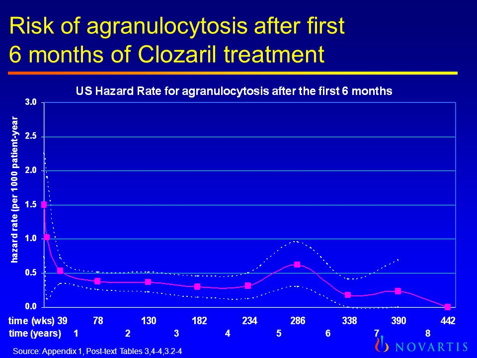 Risk of agranulocytosis after first 6 months of Clozaril treatment time (years) 1 2 3 4 5 6 7 8 Source: Appendix 1, Post-text Tables 3,4-4,3.2-4