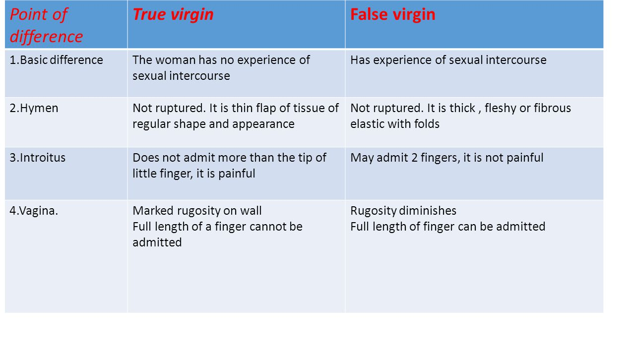 Point of difference True virginFalse virgin 1.Basic differenceThe woman has no experience of sexual intercourse Has experience of sexual intercourse 2.HymenNot ruptured.
