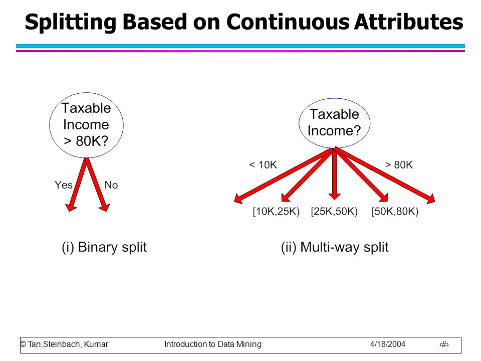 © Tan,Steinbach, Kumar Introduction to Data Mining 4/18/2004 13 Splitting Based on Continuous Attributes