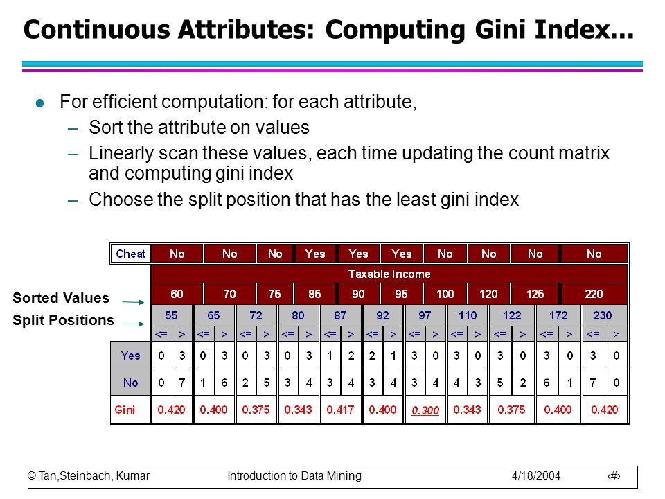 © Tan,Steinbach, Kumar Introduction to Data Mining 4/18/2004 21 Continuous Attributes: Computing Gini Index... l For efficient computation: for each a