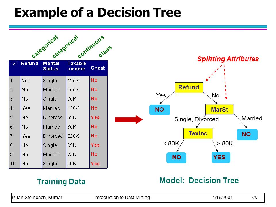 © Tan,Steinbach, Kumar Introduction to Data Mining 4/18/2004 5 Example of a Decision Tree categorical continuous class Refund MarSt TaxInc YES NO YesN
