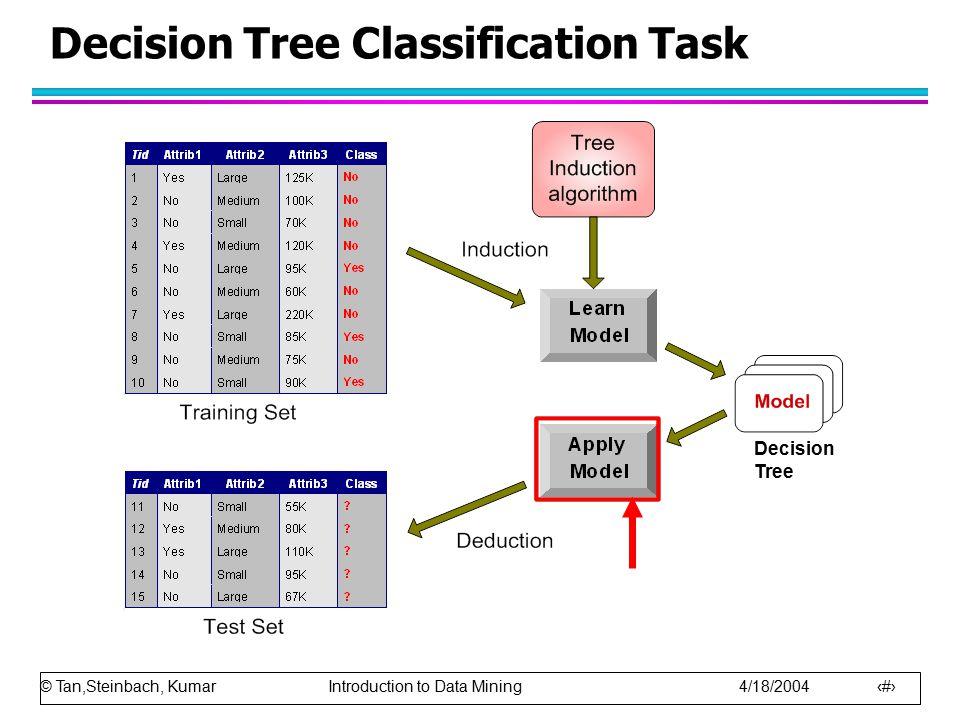 © Tan,Steinbach, Kumar Introduction to Data Mining 4/18/2004 7 Decision Tree Induction l Many Algorithms: –Hunt's Algorithm (one of the earliest) –CART –ID3, C4.5 –SLIQ,SPRINT