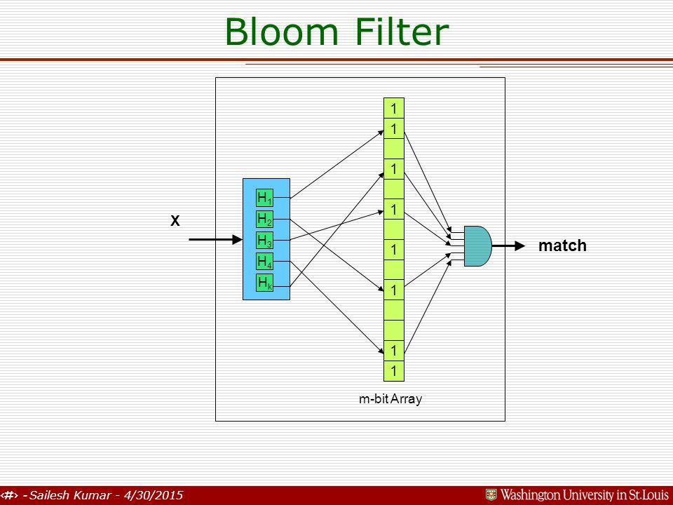 10 - Sailesh Kumar - 4/30/2015 Bloom Filter X 1 1 1 1 1 m-bit Array 1 1 1 match H1H1 H2H2 H3H3 H4H4 HkHk