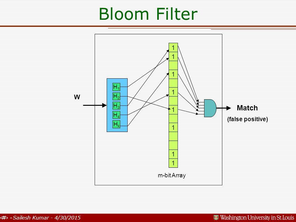 11 - Sailesh Kumar - 4/30/2015 Bloom Filter W 1 1 1 1 1 m-bit Array 1 1 1 Match (false positive) H1H1 H2H2 H3H3 H4H4 HkHk