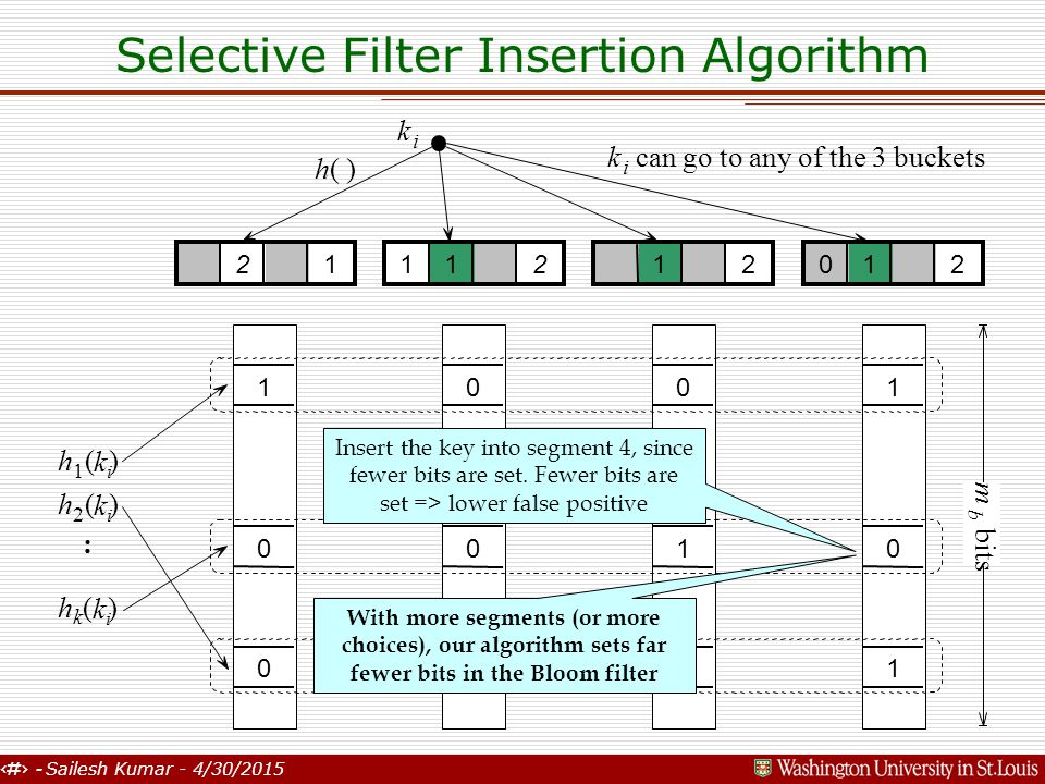 14 - Sailesh Kumar - 4/30/2015 Selective Filter Insertion Algorithm 0 1 0 k i h( ) 2111201212 k i can go to any of the 3 buckets 1 0 0 0 0 1 1 0 1 h 1 (kiki ) h 2 (kiki ) h k (kiki ) : m b bits Insert the key into segment 4, since fewer bits are set.