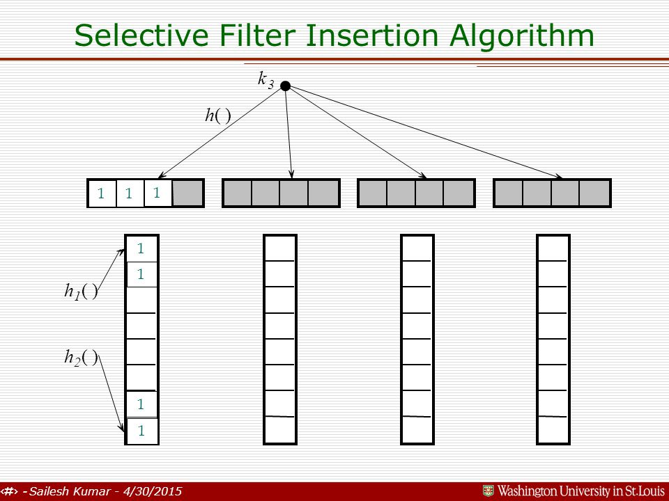 18 - Sailesh Kumar - 4/30/2015 Selective Filter Insertion Algorithm k 3 h( ) h 1 h 2 1 1 1 1 1 1 1