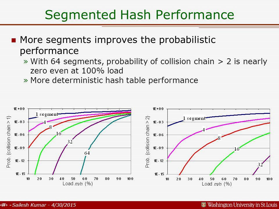 6 - Sailesh Kumar - 4/30/2015 Segmented Hash Performance n More segments improves the probabilistic performance »With 64 segments, probability of coll
