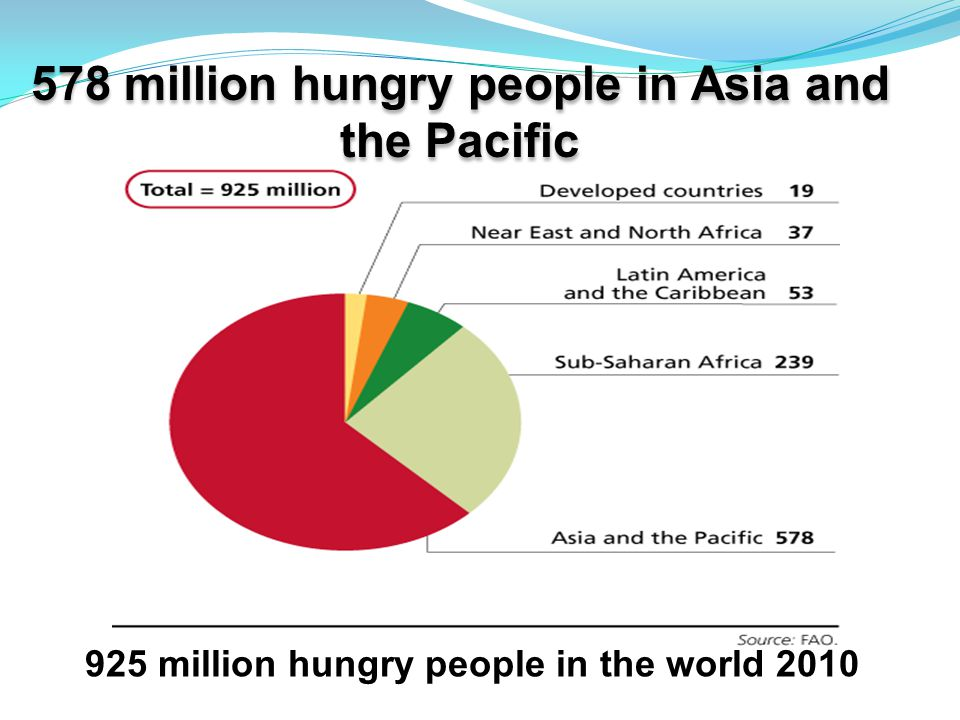 925 million hungry people in the world 2010 578 million hungry people in Asia and the Pacific