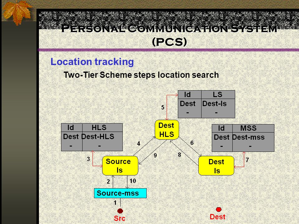 Personal Communication System (PCS) Location tracking Two-Tier Scheme steps location search