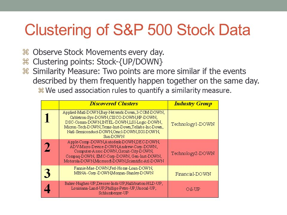Clustering of S&P 500 Stock Data zObserve Stock Movements every day.