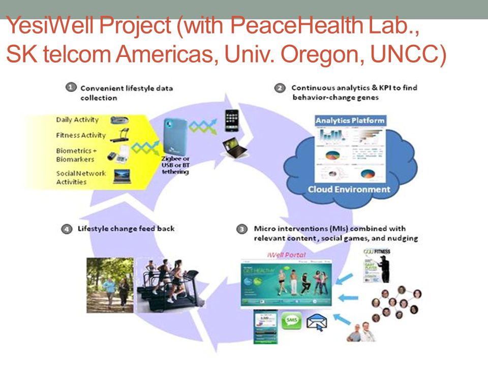 YesiWell Project (with PeaceHealth Lab., SK telcom Americas, Univ. Oregon, UNCC)