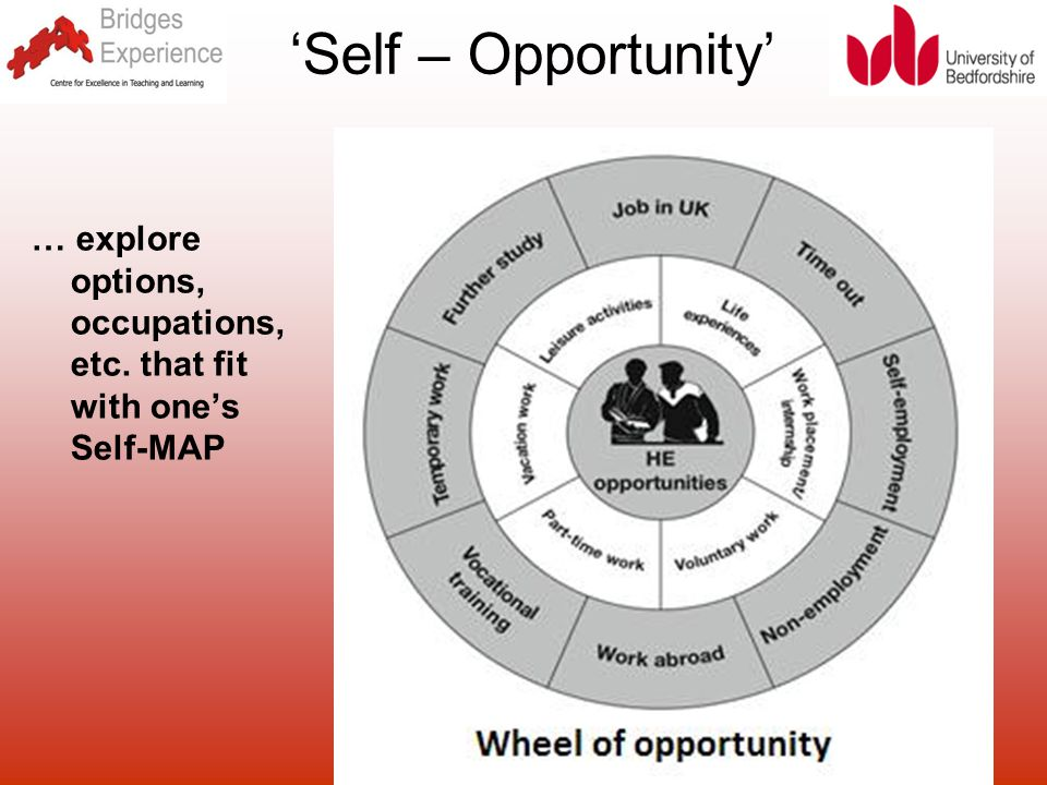 beds.ac.uk/bridgescetl 'Self – Opportunity' … explore options, occupations, etc. that fit with one's Self-MAP
