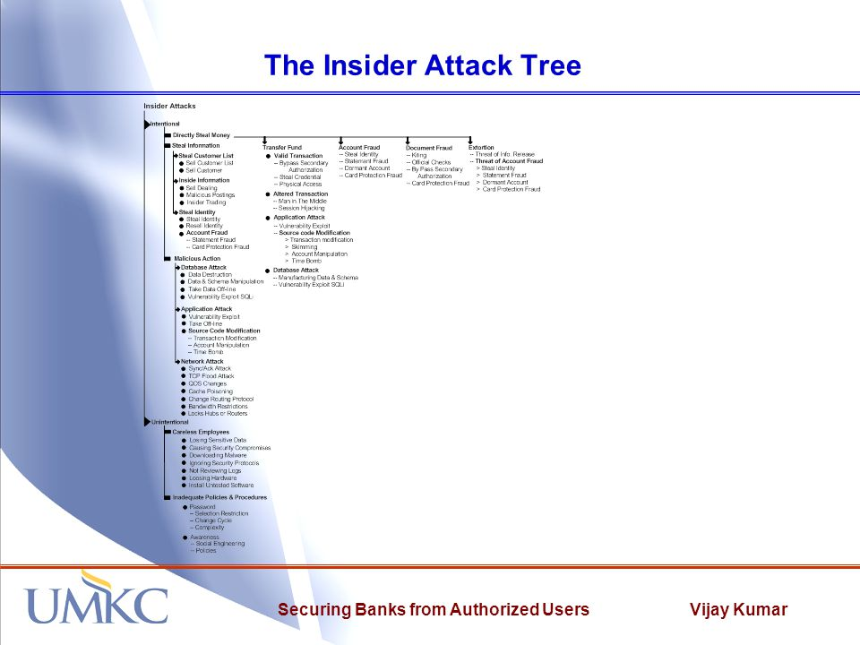 Vijay KumarSecuring Banks from Authorized Users The Insider Attack Tree