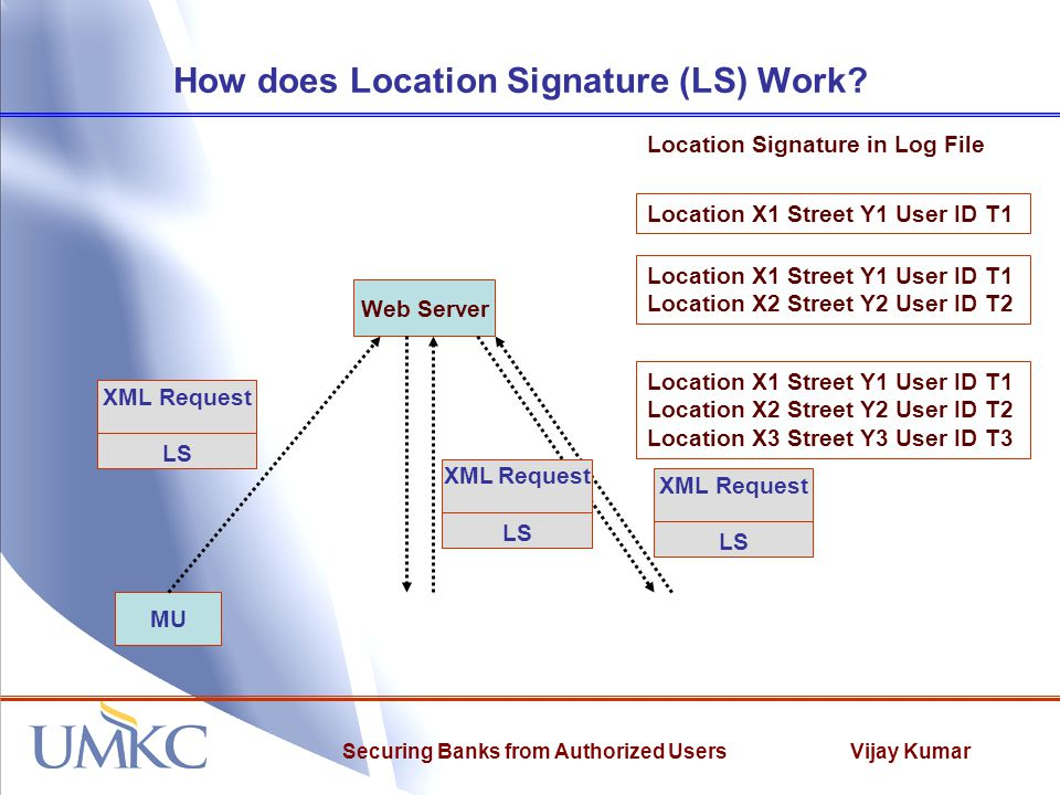Vijay KumarSecuring Banks from Authorized Users How does Location Signature (LS) Work.