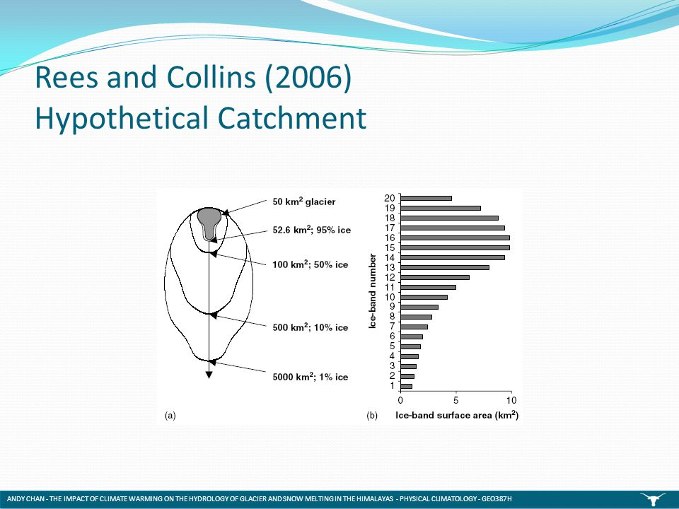Rees and Collins (2006) Hypothetical Catchment ANDY CHAN - THE IMPACT OF CLIMATE WARMING ON THE HYDROLOGY OF GLACIER AND SNOW MELTING IN THE HIMALAYAS