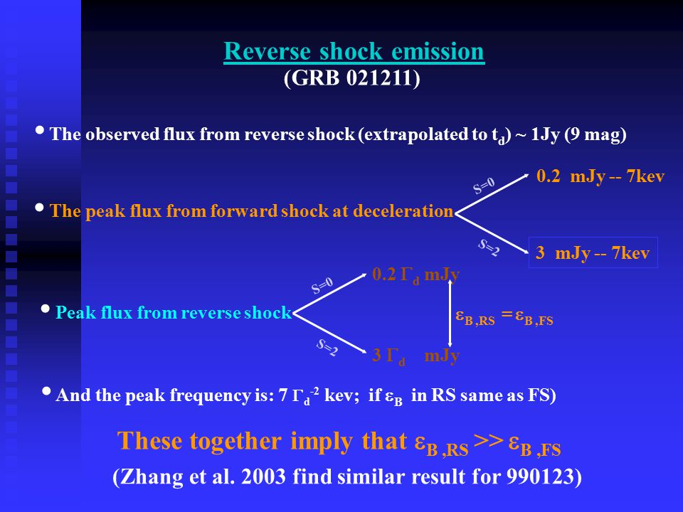 Reverse shock emission The peak flux from forward shock at deceleration S=0 S=2 0.2 mJy -- 7kev 3 mJy -- 7kev Peak flux from reverse shock S=0 S=2 The observed flux from reverse shock (extrapolated to t d ) ~ 1Jy (9 mag) 0.2  d mJy 3  d mJy And the peak frequency is: 7  d -2 kev; if  B in RS same as FS) These together imply that  B,RS >>  B,FS (Zhang et al.